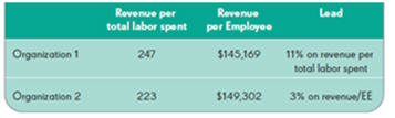 revenue per FTE