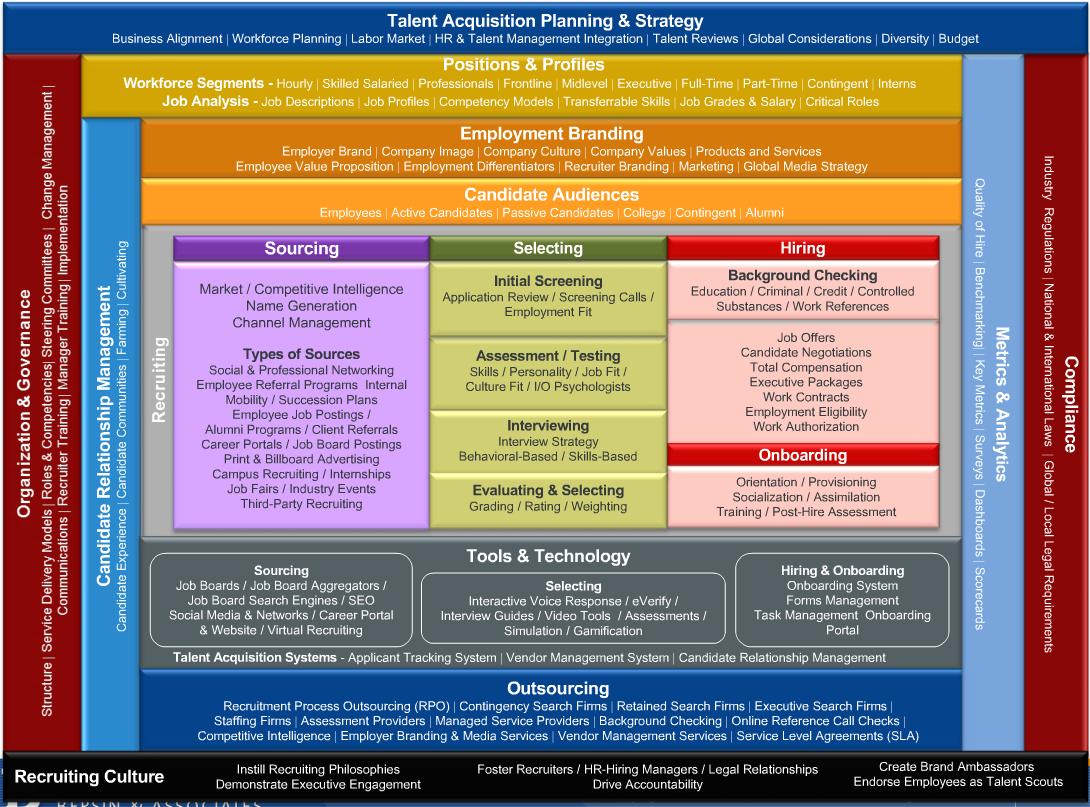 Bersin TA framework