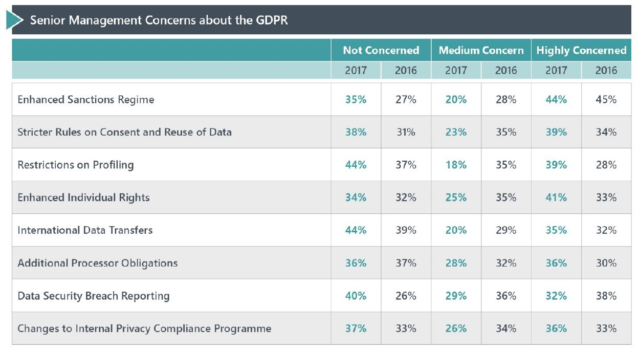 GDPR concerns